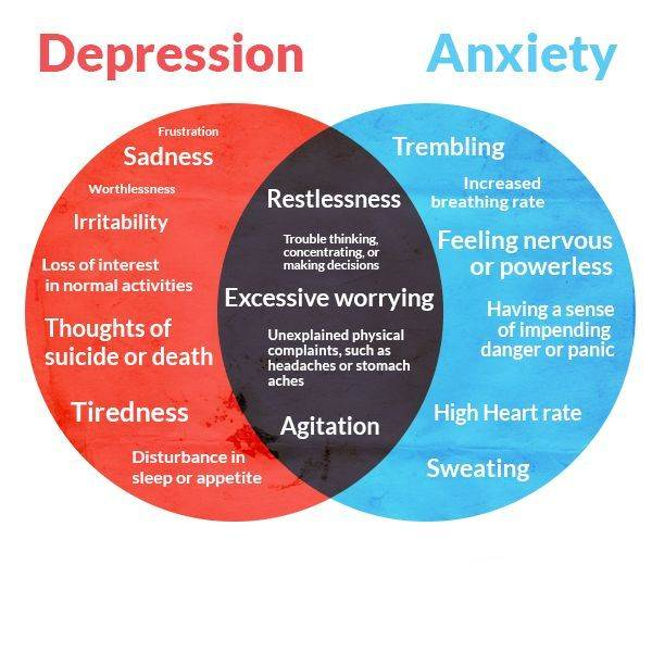 depression with anxiety medication
